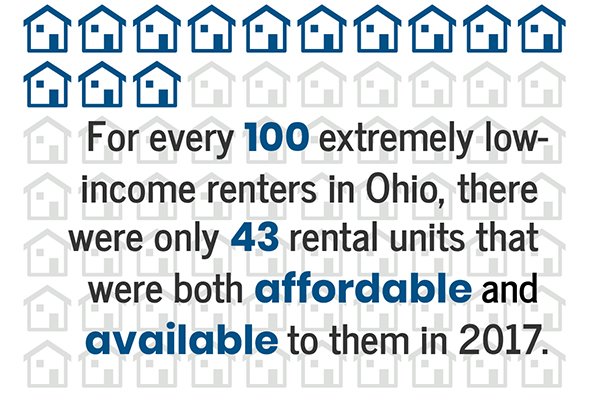 Affordable Housing Gap